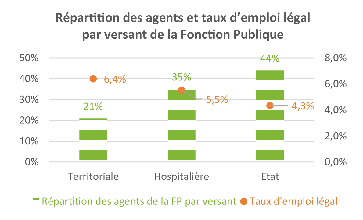 Graphique détaillant la répartition des agents et taux d'emploi légal par versant de la Fonction publique